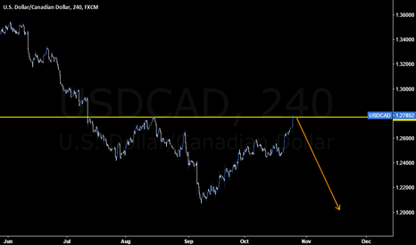 USDCAD: Interesting thought on #USDCAD