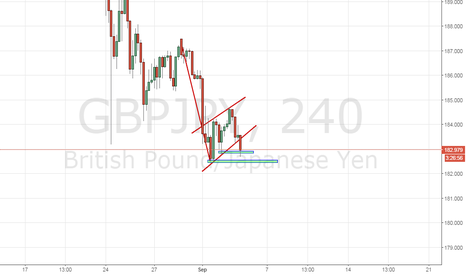 GBPJPY: I Called it Breakout !