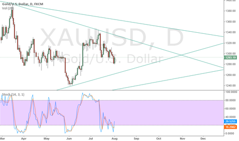 XAUUSD: A further view of the gold next days and weeks