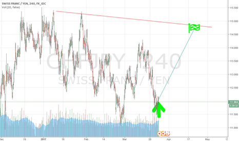 CHFJPY:  seek for best point to jump in up