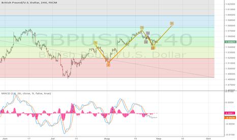 GBPUSD: GBP up next week to 1.58