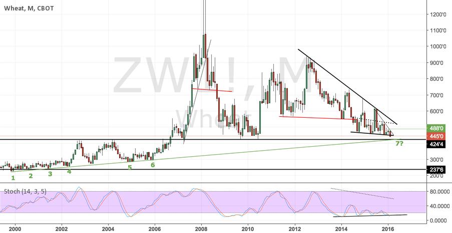 ZW1! - Wheat will trigger bullish sentiment?