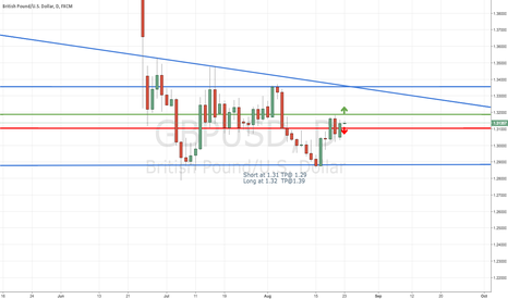 GBPUSD: GBPUSD could go either way