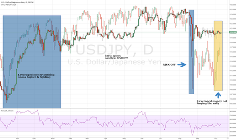 USDJPY: Leveraged money & its relationship with spoos