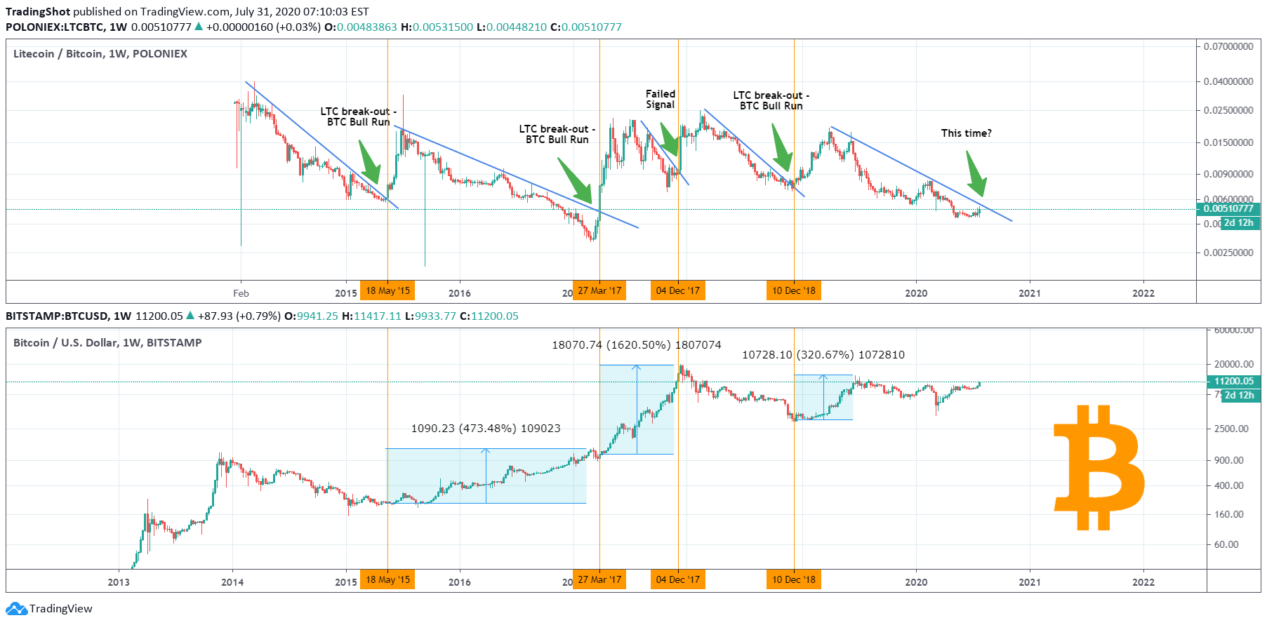 tradingview rodikliai reddit