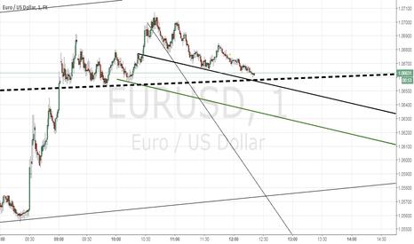 EURUSD: 1M EURUSD