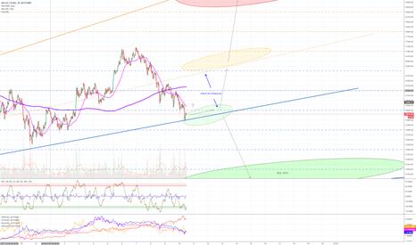 BTCUSD: Jan 10 - Bitcoin resistance levels & buy/sell zones (short term)