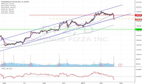DPZ: DPZ - Upward channel breakdown short from $175 to $153