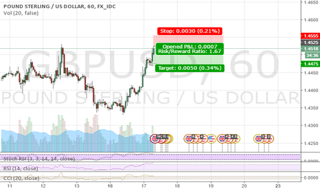 GBPUSD: GBP/USD sell limit order @ 1.4525