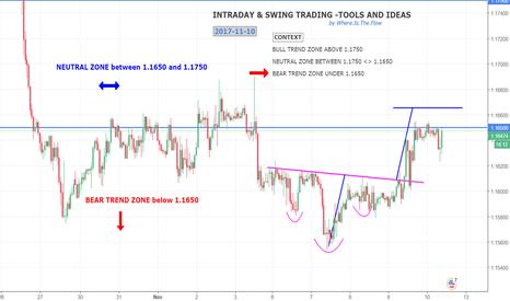 EURUSD: EURUSD back in neutral trend zone or still in bearich zone?