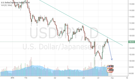 USDJPY: USDJPY Great Chance