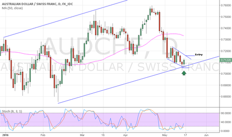 AUDCHF: Chances for reversal