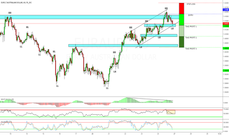 EURAUD: Just our view