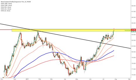 NZDJPY: NZDJPY - On watch