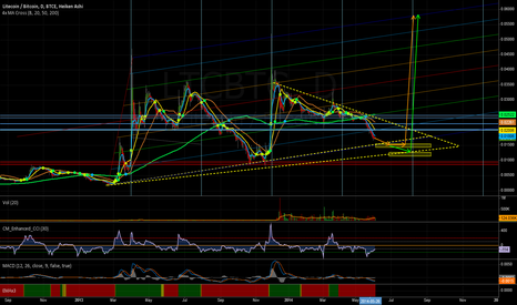 LTCBTC: Historical movment suggests big rise, all depends on BTC moves