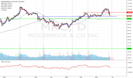 MKC: MKC - Potential double top short from $99.93 to as low as $72.73