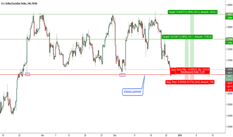 USDCAD: USDCAD-H4. Bouncing again at key support