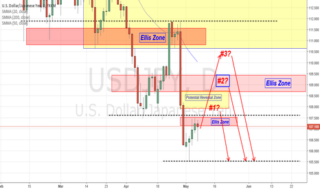 USDJPY: USD/JPY Short Daily ( The Three Amigo )