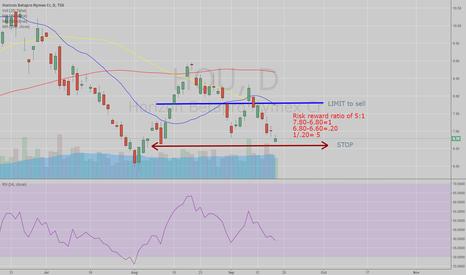 HOU: Trading range, Reversal opportunity