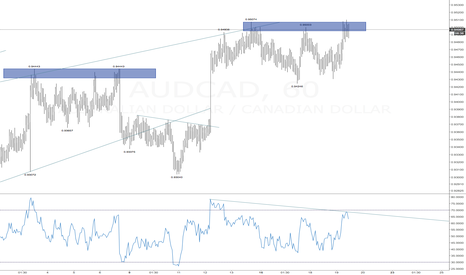 AUDCAD: AUDCAD at a potential reversal zone.