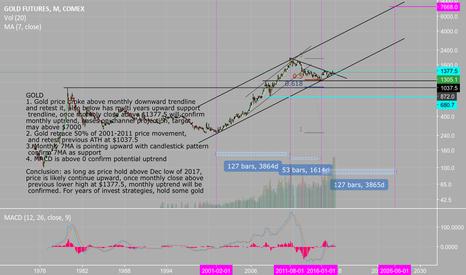 GC1!: Dec 2017 GOLD long term monthly analysis