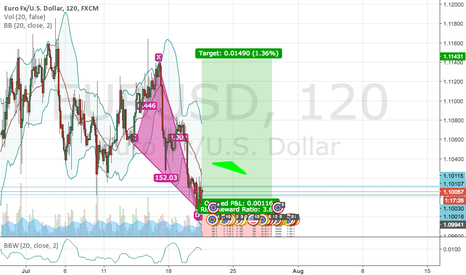 EURUSD: EU looking to long after new lows are reached