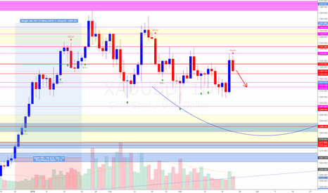 XAUUSD: Gold XAU/USD (Watch $1,332 level)