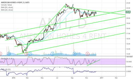 AMH: $AMH - Daily Bull Flag - Stochastic Divergence