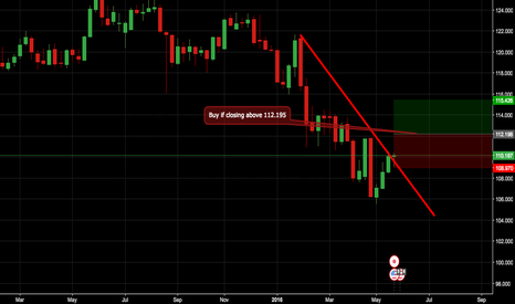 USDJPY: Waiting for confirmation !