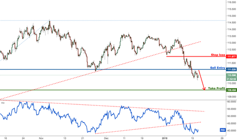 USDJPY: USDJPY dropping from our pullback perfectly, remain bearish