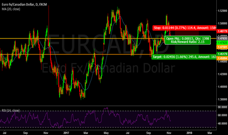 EURCAD: 48 : Sell setup in daily chart