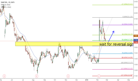 SNAP: SNAP structure breakout gap pullback long opportunity
