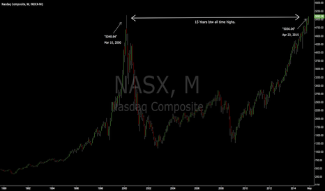 NASX: Nasdaq. 15 years between all time highs.