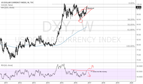 DXY: My lazy analysis on DXY weekly chart
