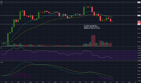 LTCUSD: LTC Consolidation on the Daily
