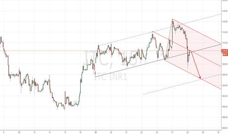 ITC: Action/Reaction and Pitckfork Trade Setup