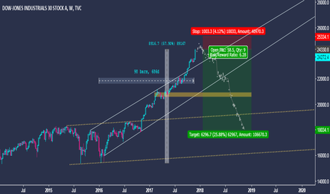 DJI: Dow Jones Industrial Average - Long Term Trading Idea