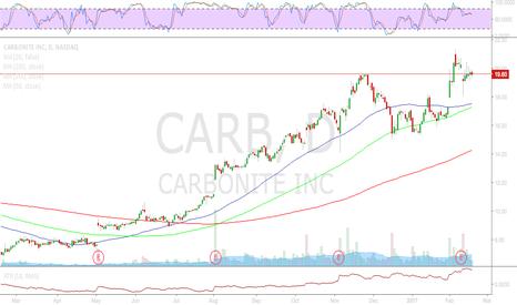 CARB: CARB - Long