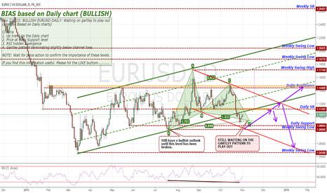 EURUSD: Nov 2 2015: BULLISH EURUSD DAILY: Waiting on gartley to play out