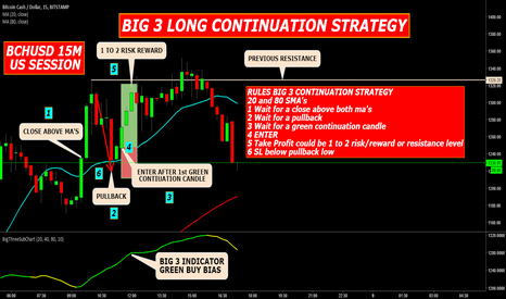 BCHUSD: BIG 3 LONG CONTINUATION STRATEGY