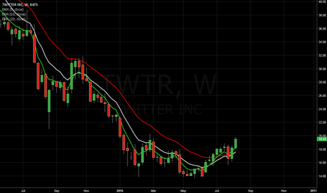 TWTR: Time to buy $TWTR?