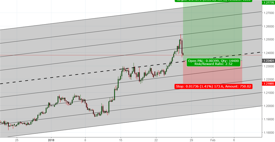 Already Long EURUSD? Another opportunity to add