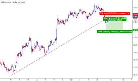 GBPUSD: GBPUSD Trendline breakout, retest and confirmation