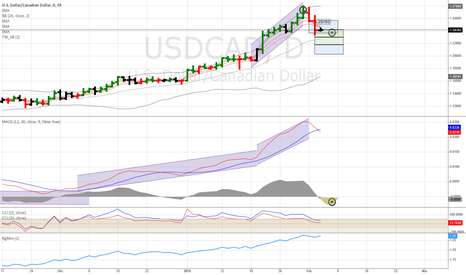 USDCAD: USDCAD - Daily Waiting for MACD Histogram to turn