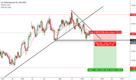 USDJPY: USDJPY - Bearish?