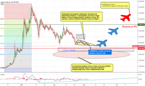 ENGBTC: Long term investment or 400% ?