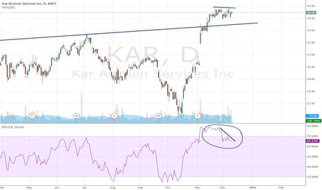 KAR: KAR Auction Services Inc. could correct to USD 33.50