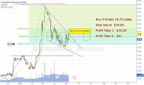 BBX: Buy on Breakout