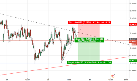 NZDCAD: nzdcad/ intra day short