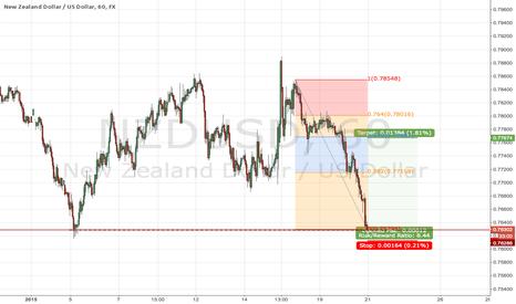 NZDUSD: NZD/USD Long